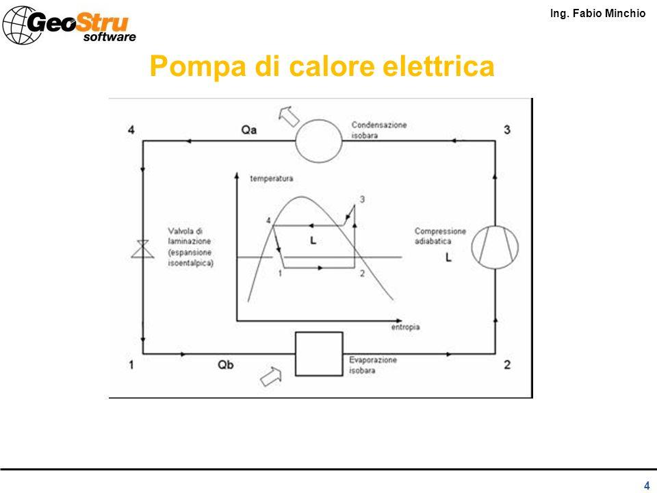 Ing. Fabio Minchio 3 Le principali tipologie di pompe di calore per utilizzo residenziale in funzione della tipologia dellalimentazione sono: 1.Pompe