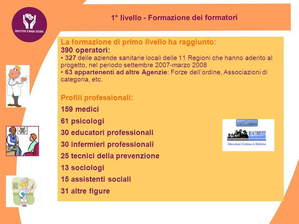 1° livello - Formazione dei formatori La formazione di primo livello ha raggiunto: 390 operatori: 327 delle aziende sanitarie locali delle 11 Regioni
