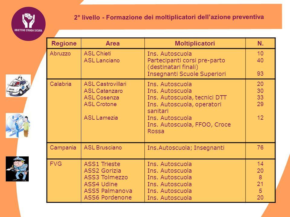 2° livello - Formazione dei moltiplicatori dellazione preventiva RegioneAreaMoltiplicatoriN. AbruzzoASL Chieti ASL Lanciano Ins. Autoscuola Partecipan
