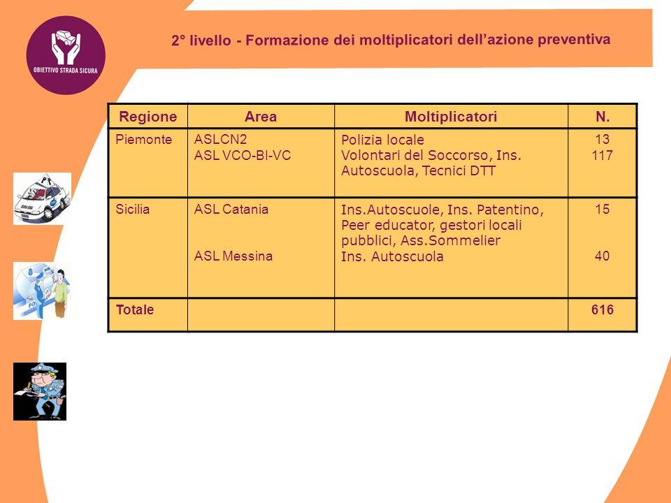 2° livello - Formazione dei moltiplicatori dellazione preventiva RegioneAreaMoltiplicatoriN. PiemonteASLCN2 ASL VCO-BI-VC Polizia locale Volontari del