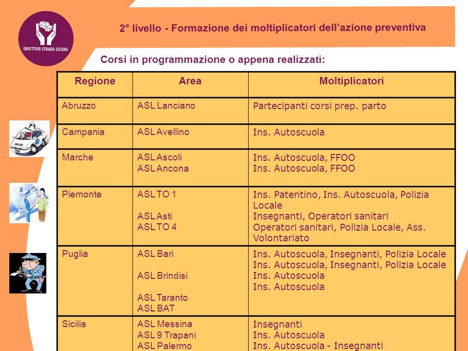 2° livello - Formazione dei moltiplicatori dellazione preventiva RegioneAreaMoltiplicatori AbruzzoASL Lanciano Partecipanti corsi prep. parto Campania