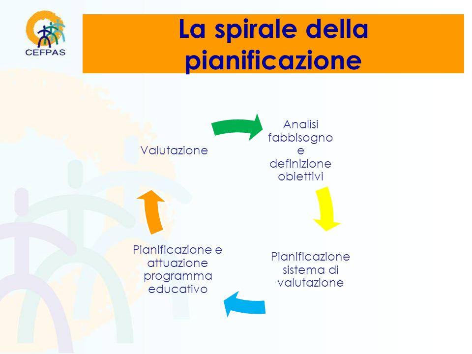 La spirale della pianificazione Analisi fabbisogno e definizione obiettivi Pianificazione sistema di valutazione Pianificazione e attuazione programma educativo Valutazione