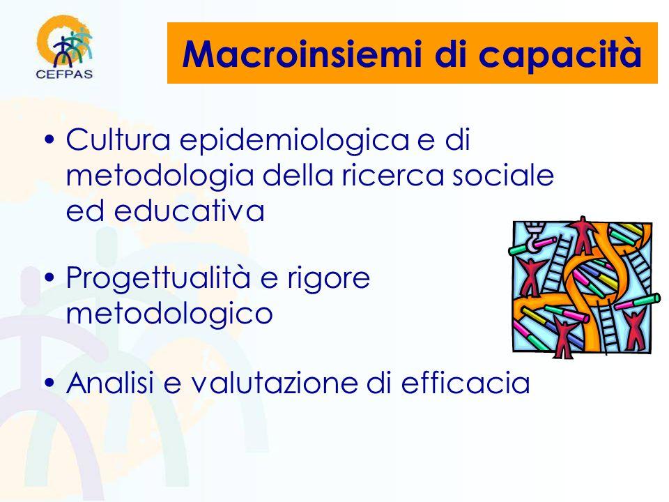 Macroinsiemi di capacità Cultura epidemiologica e di metodologia della ricerca sociale ed educativa Progettualità e rigore metodologico Analisi e valutazione di efficacia
