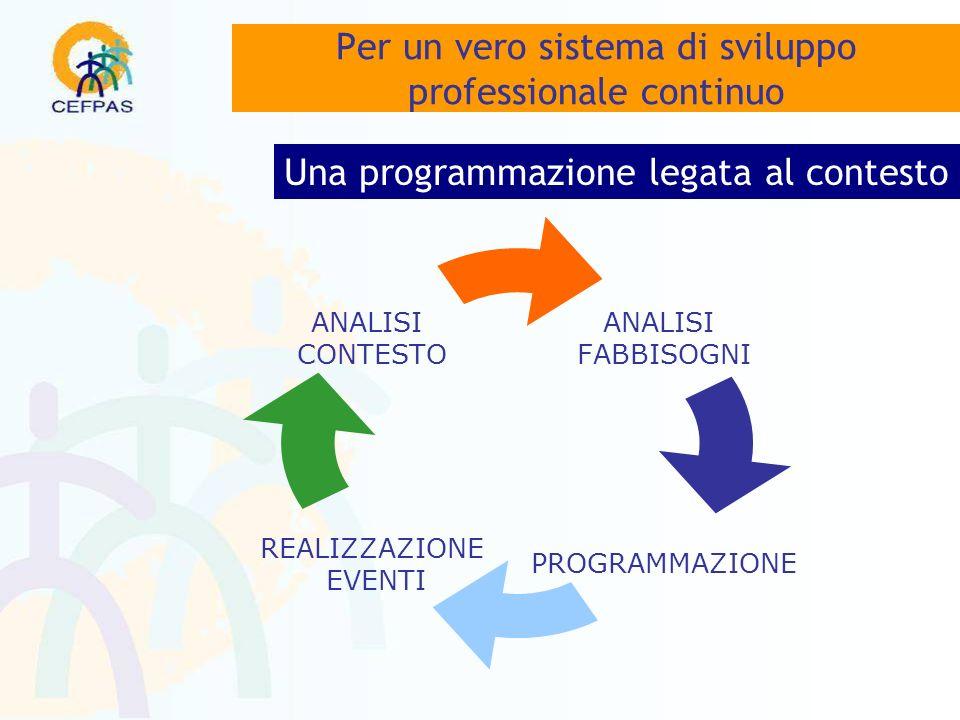 ANALISI FABBISOGNI PROGRAMMAZIONE REALIZZAZIONE EVENTI ANALISI CONTESTO Per un vero sistema di sviluppo professionale continuo Una programmazione legata al contesto