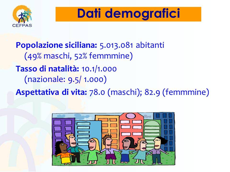 Popolazione siciliana: 5.013.081 abitanti (49% maschi, 52% femmmine) Tasso di natalità: 10.1/1.000 (nazionale: 9.5/ 1.000) Aspettativa di vita: 78.0 (maschi); 82.9 (femmmine) Dati demografici