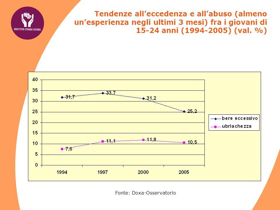 Fonte: Doxa-Osservatorio Tendenze alleccedenza e allabuso (almeno unesperienza negli ultimi 3 mesi) fra i giovani di 15-24 anni (1994-2005) (val.