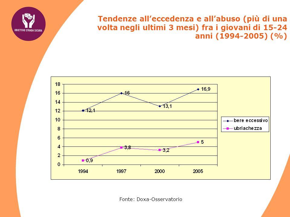 Tendenze alleccedenza e allabuso (più di una volta negli ultimi 3 mesi) fra i giovani di 15-24 anni (1994-2005) (%) Fonte: Doxa-Osservatorio