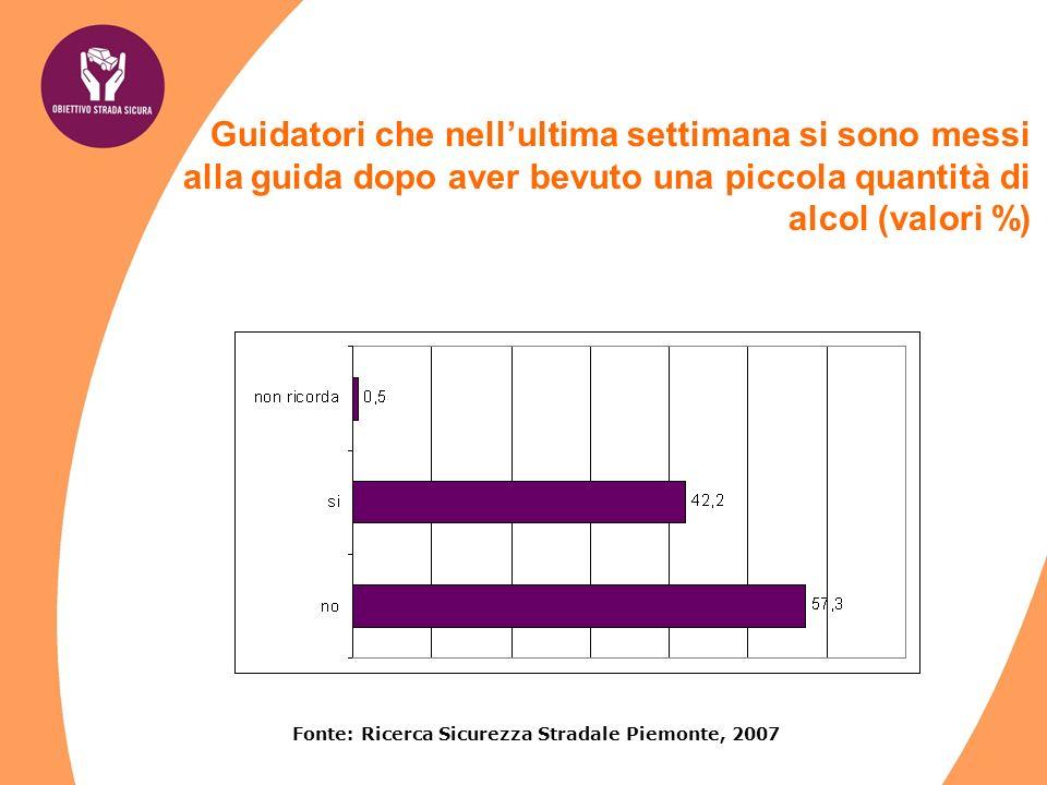 Guidatori che nellultima settimana si sono messi alla guida dopo aver bevuto una piccola quantità di alcol (valori %) Fonte: Ricerca Sicurezza Stradale Piemonte, 2007