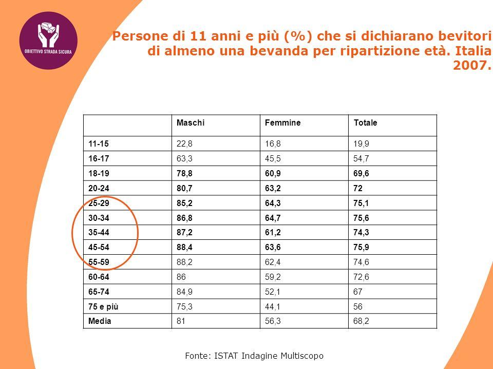 Fonte: Doxa-Osservatorio Guida sotto leffetto di alcol negli ultimi 3 mesi (2005) - valori %