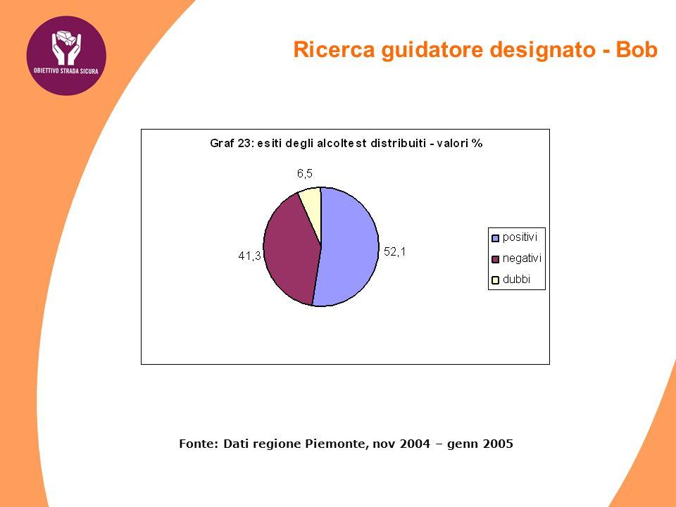 Fonte: Dati regione Piemonte, nov 2004 – genn 2005 Ricerca guidatore designato - Bob