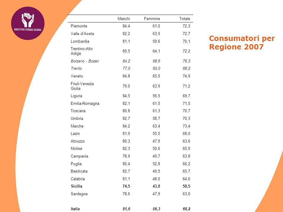Stabile il numero di consumatori vino intorno al 56% Stabile il numero di bevitori di birra circa il 46% Un segnale positivo si ha per il consumo di altri tipi di alcolici: rispetto al 2006 si registra un calo dei consumatori dal 42,5% al 40,5%, soprattutto uomini.