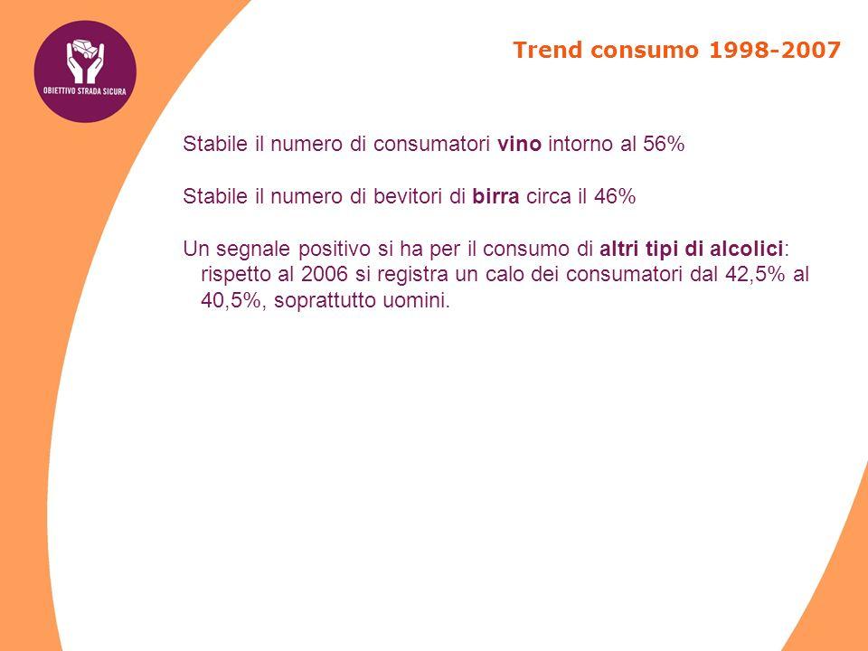 Ha guidato dopo aver bevuto una piccola quantità di alcol nellultima settimana per fascia d età dell intervistato Risposte FASCIA DI ETÀ DELL INTERVISTATO Totale 14-19 anni20-30 anni31-64 anni> 65anni si25,0%50,0%39,9%45,0%42,1% no75,0%50,0%59,3%54,7%57,3% non ricorda 0,8%0,3%0,5% totale 100,0% Fonte: Ricerca Sicurezza Stradale Piemonte, 2007i