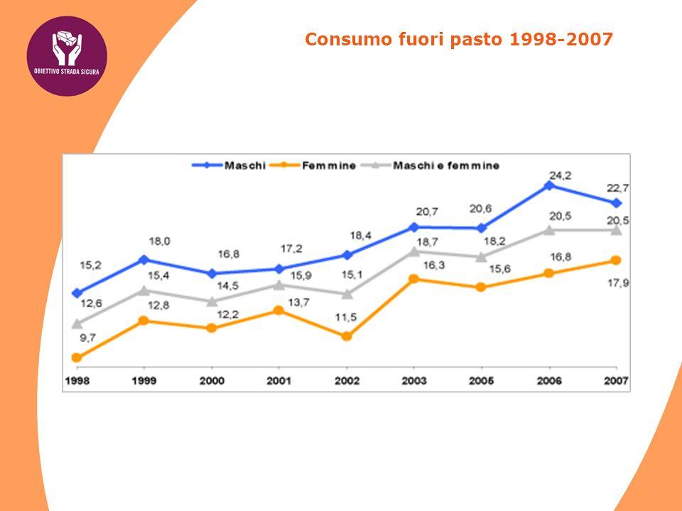 Fonte: Doxa-Osservatorio Binge drinking (5 drink in 2 ore fuori dai pasti) negli ultimi 3 mesi (2005) - valori %