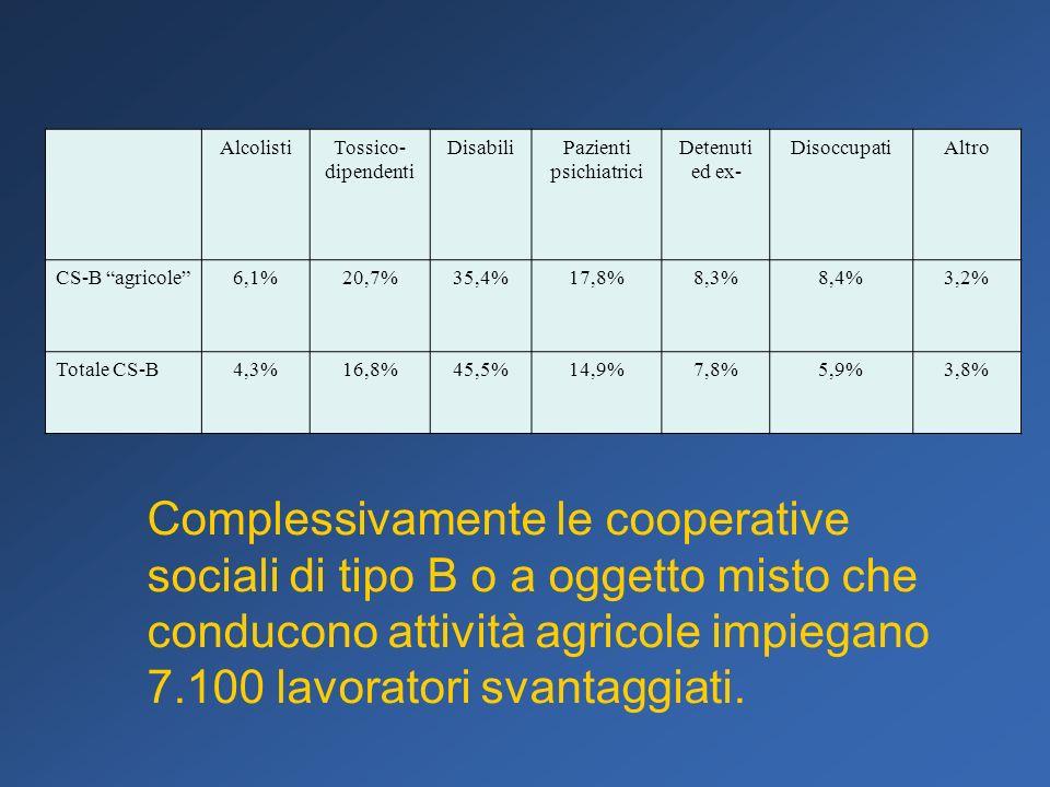AlcolistiTossico- dipendenti DisabiliPazienti psichiatrici Detenuti ed ex- DisoccupatiAltro CS-B agricole6,1%20,7%35,4%17,8%8,3%8,4%3,2% Totale CS-B4,3%16,8%45,5%14,9%7,8%5,9%3,8% Complessivamente le cooperative sociali di tipo B o a oggetto misto che conducono attività agricole impiegano 7.100 lavoratori svantaggiati.