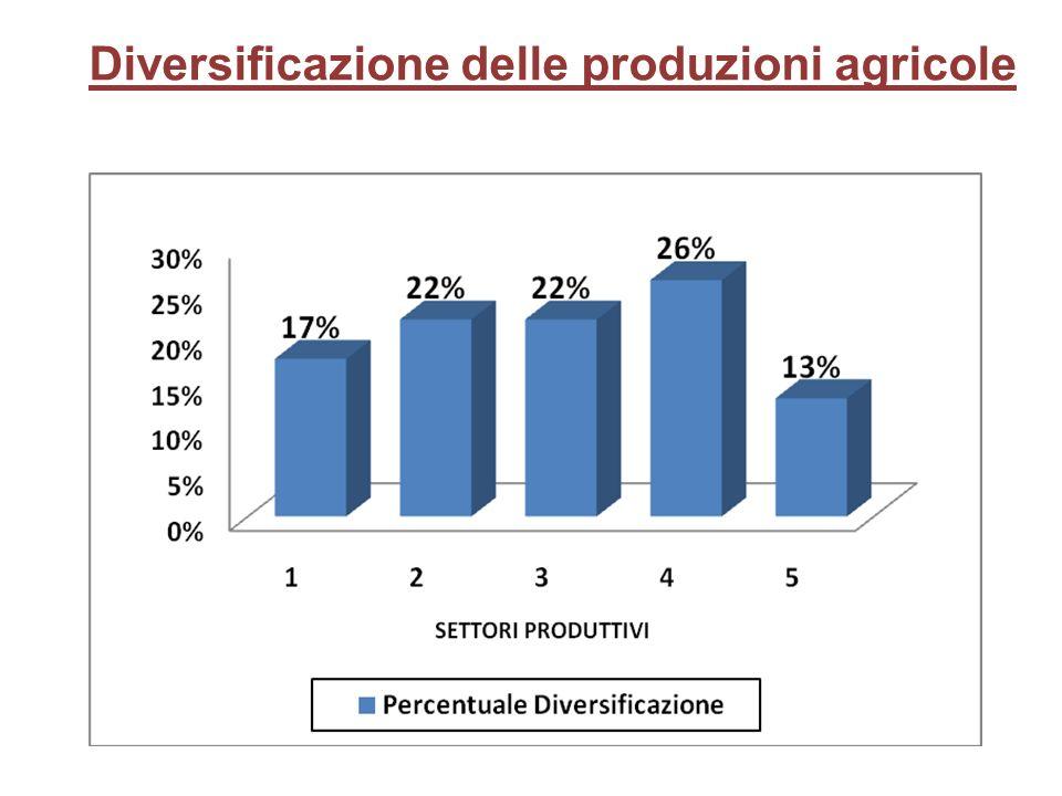 Diversificazione delle produzioni agricole