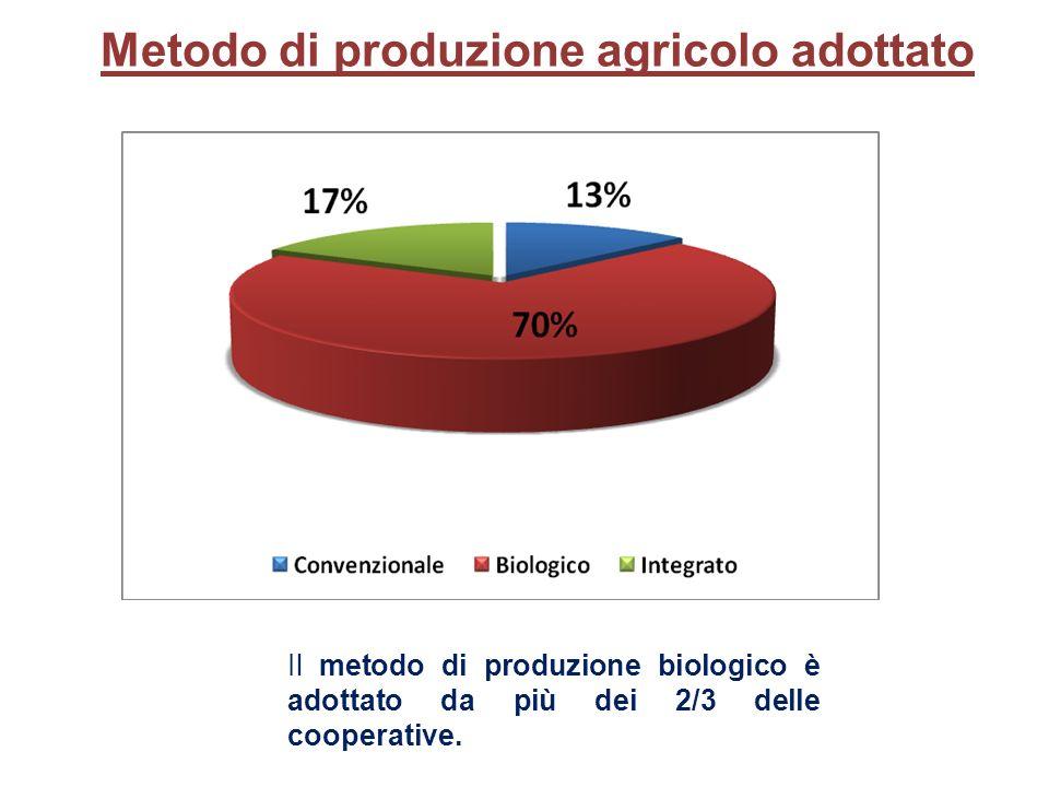 Il metodo di produzione biologico è adottato da più dei 2/3 delle cooperative.