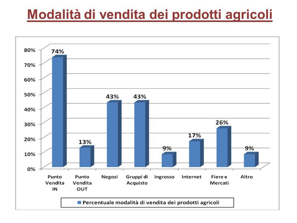Modalità di vendita dei prodotti agricoli