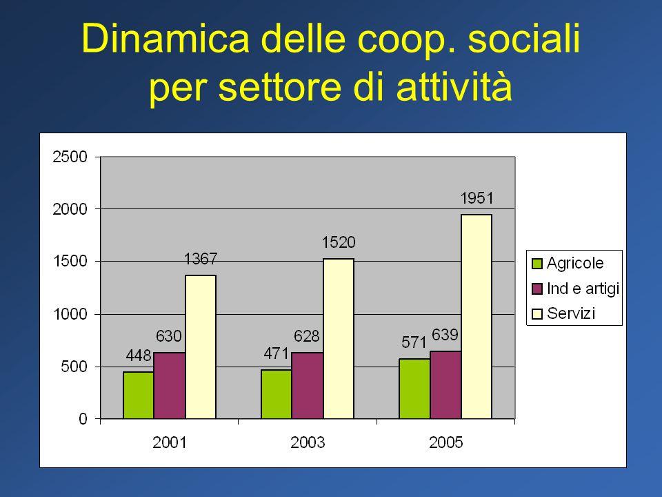 Dinamica delle coop. sociali per settore di attività