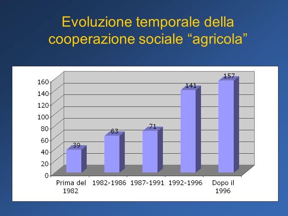 Una prima analisi dei risultati ha riguardato la forma giuridica più frequente tra le cooperative sociali.