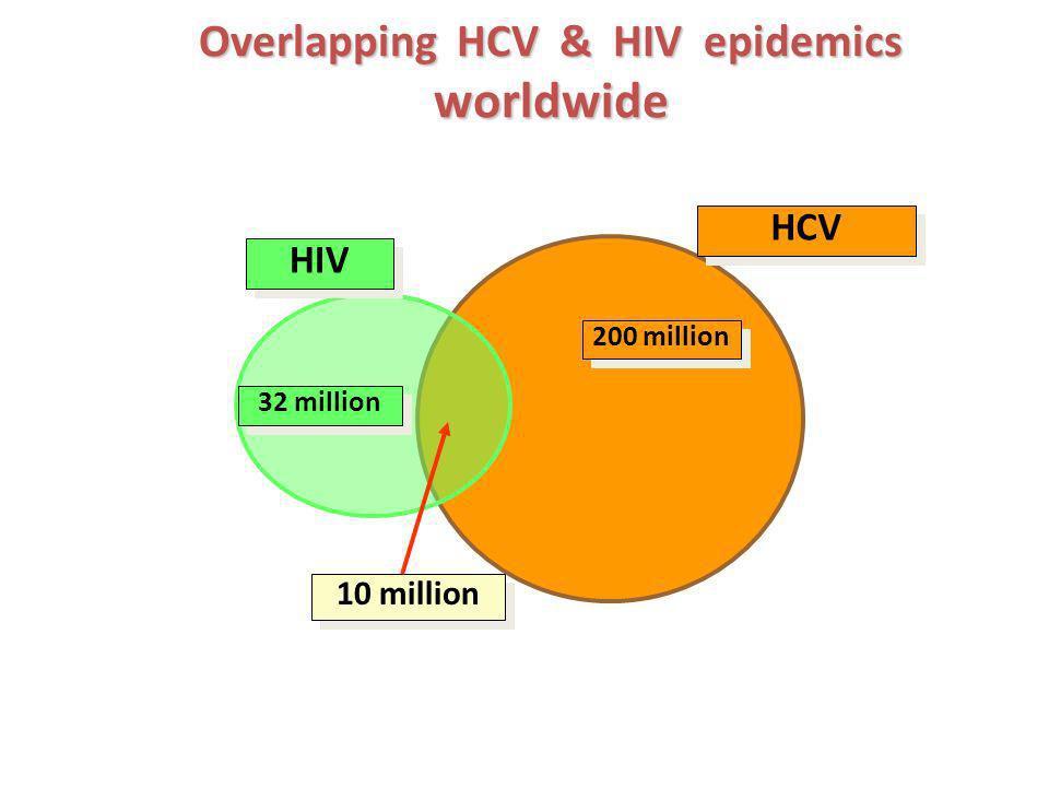Overlapping HCV & HIV epidemics worldwide 32 million 200 million 10 million HIV HCV