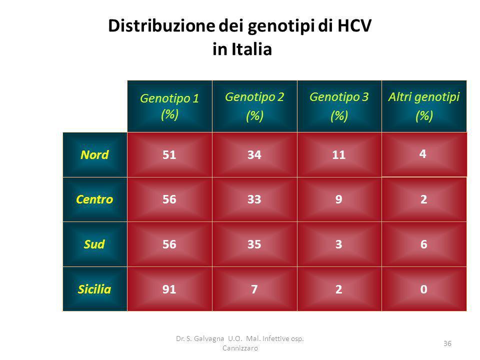 Dr. S. Galvagna U.O. Mal. Infettive osp. Cannizzaro 36 Distribuzione dei genotipi di HCV in Italia 02791Sicilia 633556Sud 293356Centro 4 113451Nord Al