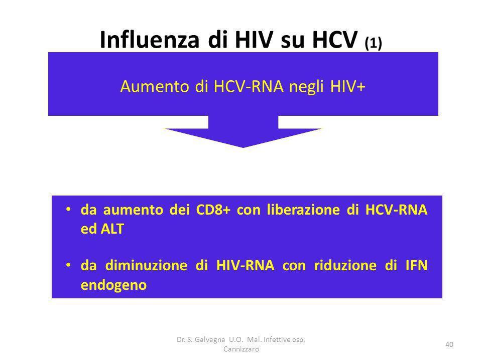 Dr. S. Galvagna U.O. Mal. Infettive osp. Cannizzaro 40 Influenza di HIV su HCV (1) Aumento di HCV-RNA negli HIV+ da aumento dei CD8+ con liberazione d