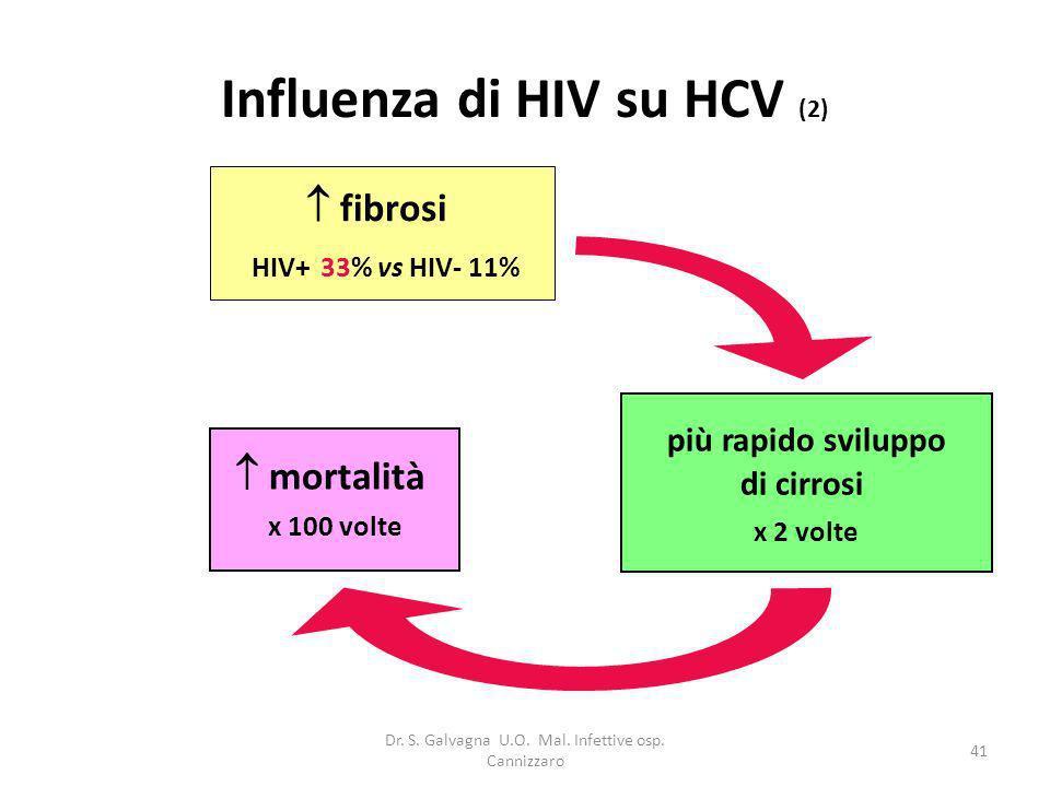 Dr. S. Galvagna U.O. Mal. Infettive osp. Cannizzaro 41 Influenza di HIV su HCV (2) mortalità x 100 volte fibrosi HIV+ 33% vs HIV- 11% più rapido svilu