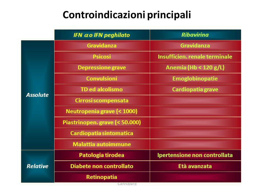 Dr. S. Galvagna U.O. Mal. Infettive osp. Cannizzaro 53 Controindicazioni principali Retinopatia Età avanzataDiabete non controllato Ipertensione non c