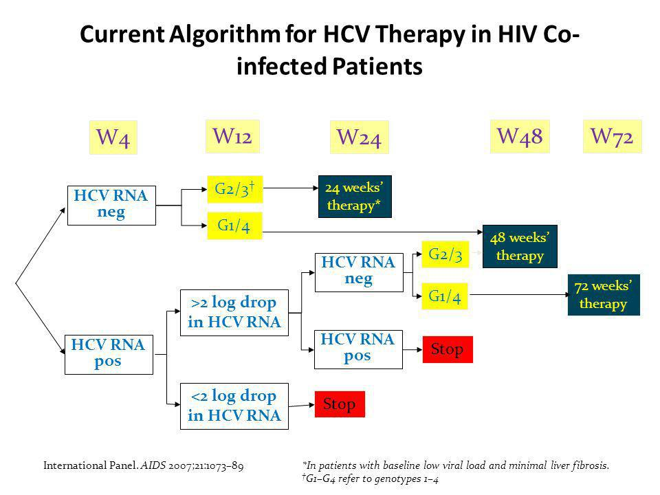 Current Algorithm for HCV Therapy in HIV Co- infected Patients W4 W12 W24 W48W72 HCV RNA neg HCV RNA pos >2 log drop in HCV RNA <2 log drop in HCV RNA