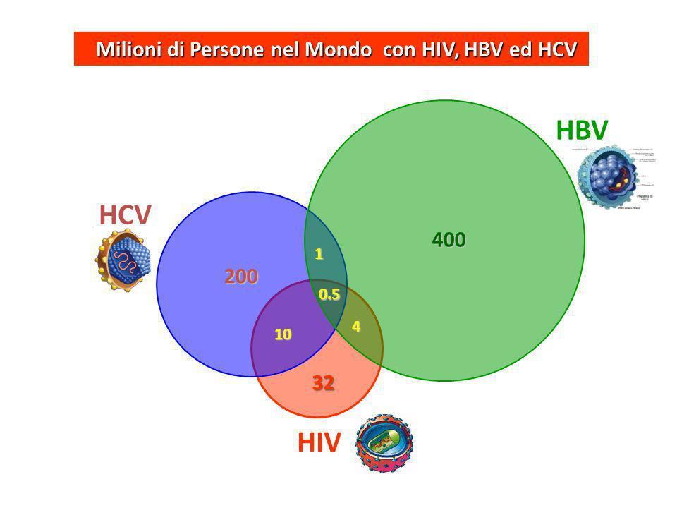 400 200 10 1 0.5 4 32 HBV HCV HIV Milioni di Persone nel Mondo con HIV, HBV ed HCV Milioni di Persone nel Mondo con HIV, HBV ed HCV