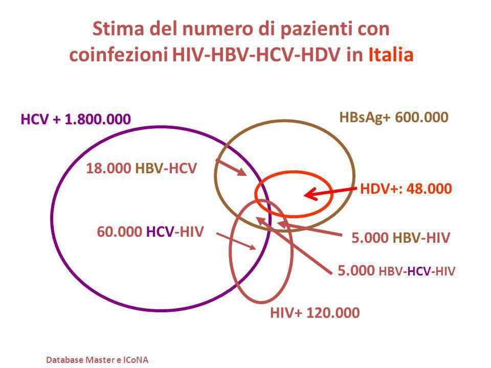 Stima del numero di pazienti con coinfezioni HIV-HBV-HCV-HDV in Italia HCV + 1.800.000 HBsAg+ 600.000 HIV+ 120.000 60.000 HCV-HIV 5.000 HBV-HIV 5.000