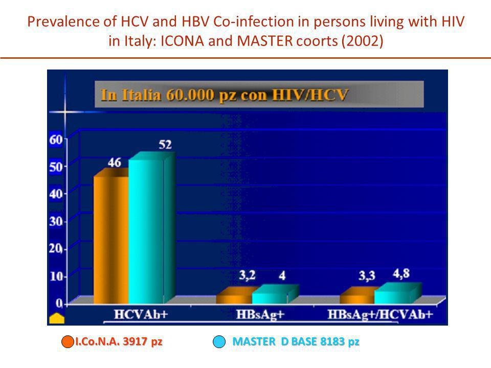 Prevalence of HCV and HBV Co-infection in persons living with HIV in Italy: ICONA and MASTER coorts (2002) I.Co.N.A. 3917 pz MASTER D BASE 8183 pz I.C