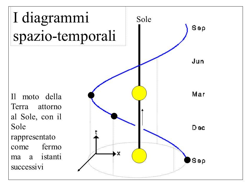 Il moto della Terra attorno al Sole, con il Sole rappresentato come fermo ma a istanti successivi Sole I diagrammi spazio-temporali