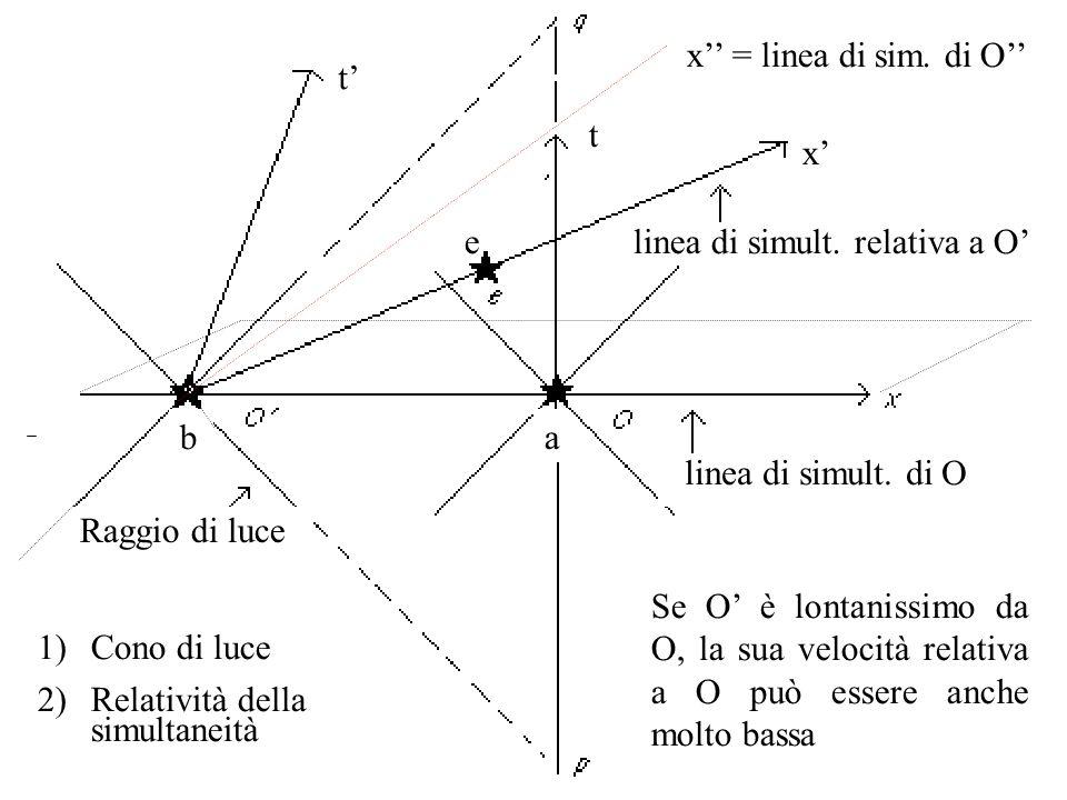 Raggio di luce linea di simult.relativa a O linea di simult.