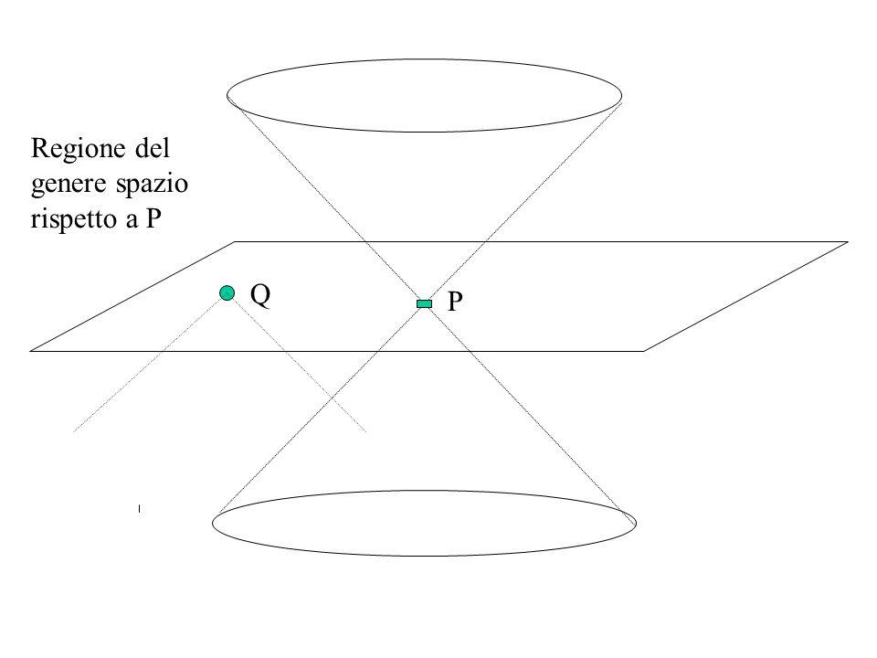 Regione del genere spazio rispetto a P P Q