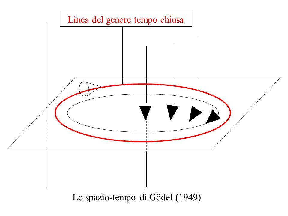 Linea del genere tempo chiusa Lo spazio-tempo di Gödel (1949)