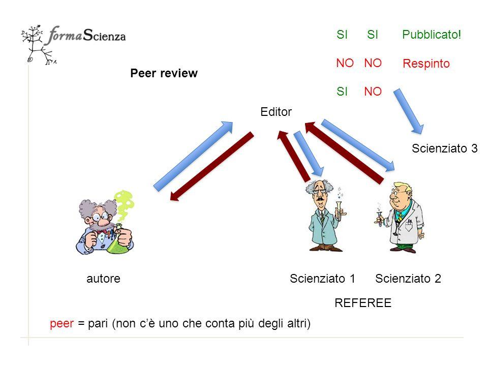 Peer review autoreScienziato 1Scienziato 2 REFEREE peer = pari (non cè uno che conta più degli altri) Editor SI Pubblicato! NO Respinto Scienziato 3