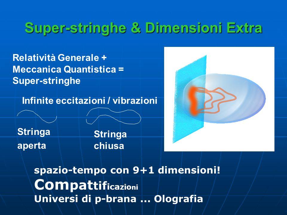 Super-stringhe & Dimensioni Extra Stringa aperta Relatività Generale + Meccanica Quantistica = Super-stringhe Stringa chiusa spazio-tempo con 9+1 dime