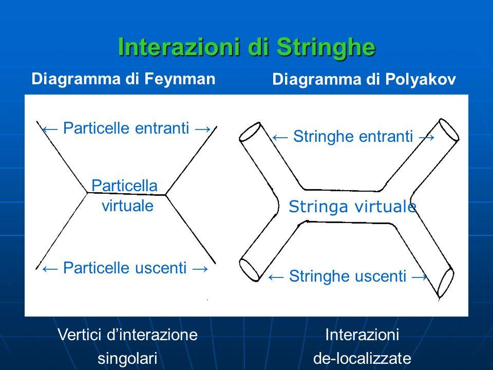 Interazioni di Stringhe Vertici dinterazione singolari Interazioni de-localizzate Particella virtuale Stringa virtuale Diagramma di Feynman Particelle