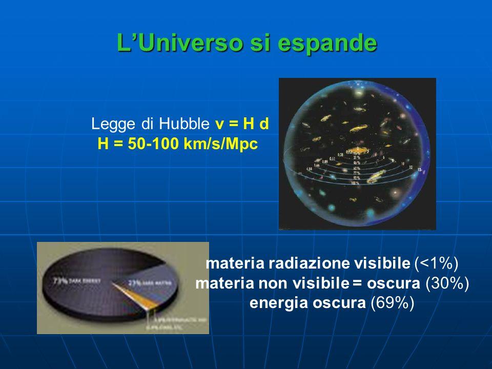 LUniverso si espande materia radiazione visibile (<1%) materia non visibile = oscura (30%) energia oscura (69%) Legge di Hubble v = H d H = 50-100 km/