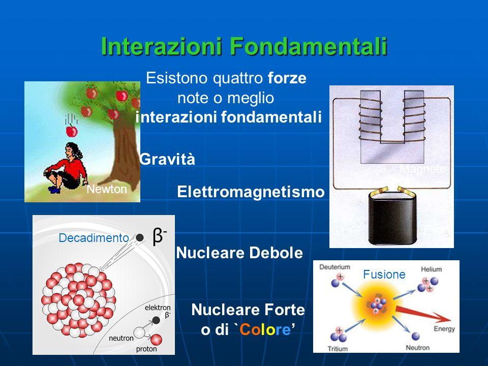 Interazioni Fondamentali Nucleare Debole Esistono quattro forze note o meglio interazioni fondamentali Gravità Elettromagnetismo Nucleare Forte o di `