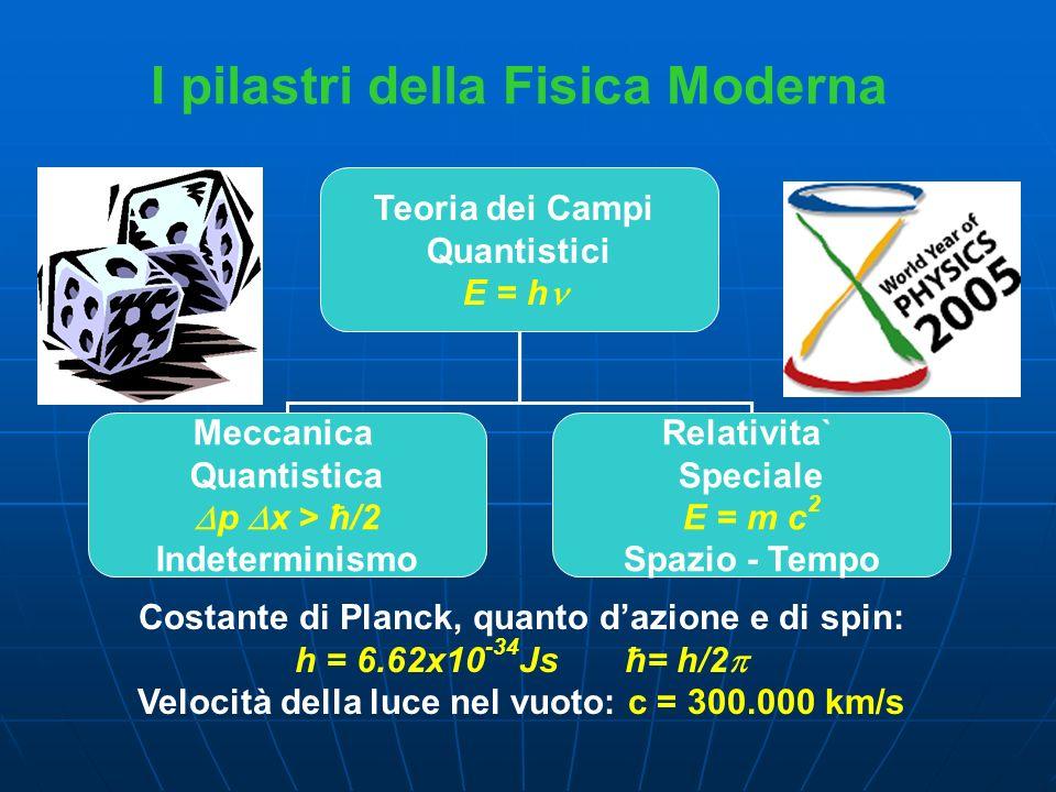 Teoria dei Campi Quantistici E = h Meccanica Quantistica p x > ħ/2 Indeterminismo Relativita` Speciale E = m c 2 Spazio - Tempo Costante di Planck, qu