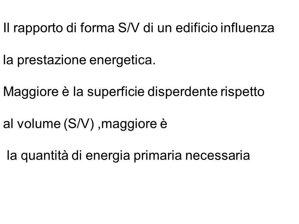 Il rapporto di forma S/V di un edificio influenza la prestazione energetica. Maggiore è la superficie disperdente rispetto al volume (S/V),maggiore è