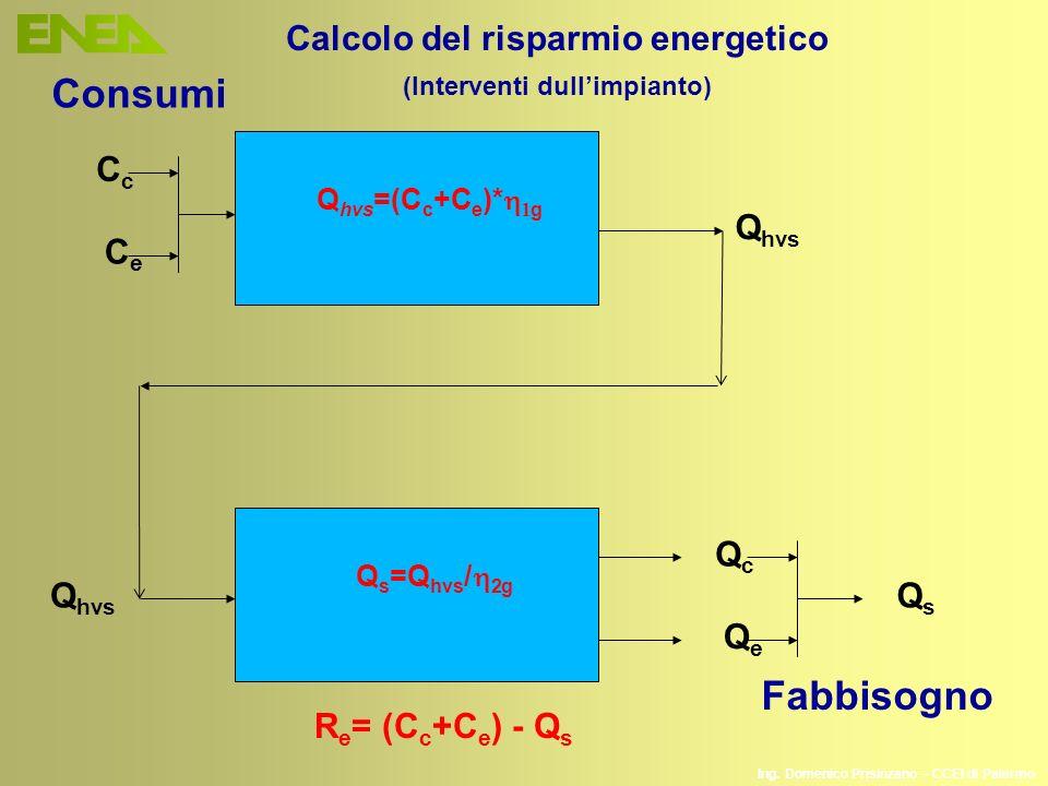 Ing. Domenico Prisinzano – CCEI di Palermo Q s =Q hvs / 2g Q hvs QcQc QeQe QsQs Q hvs =(C c +C e )* g CcCc CeCe Q hvs R e = (C c +C e ) - Q s Consumi