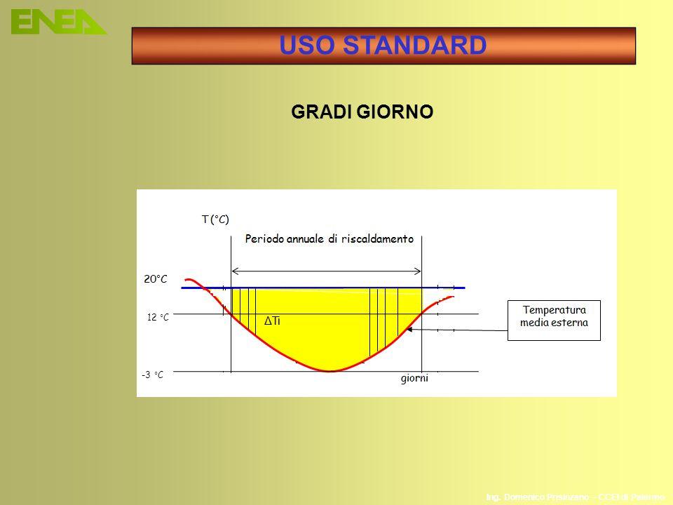 Ing. Domenico Prisinzano – CCEI di Palermo 12 °C -3 °C GRADI GIORNO USO STANDARD