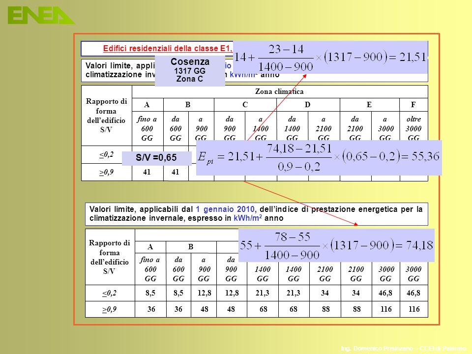 Ing. Domenico Prisinzano – CCEI di Palermo Rapporto di forma delledificio S/V Zona climatica ABCDEF fino a 600 GG da 600 GG a 900 GG da 900 GG a 1400