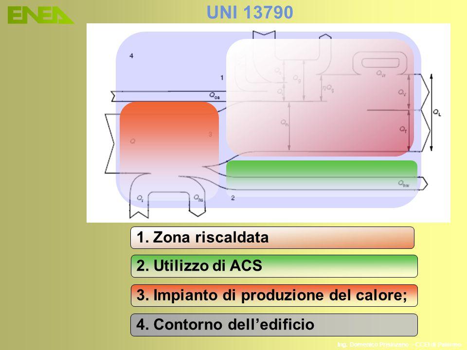 1. Zona riscaldata 2. Utilizzo di ACS 3. Impianto di produzione del calore; 4. Contorno delledificio UNI 13790