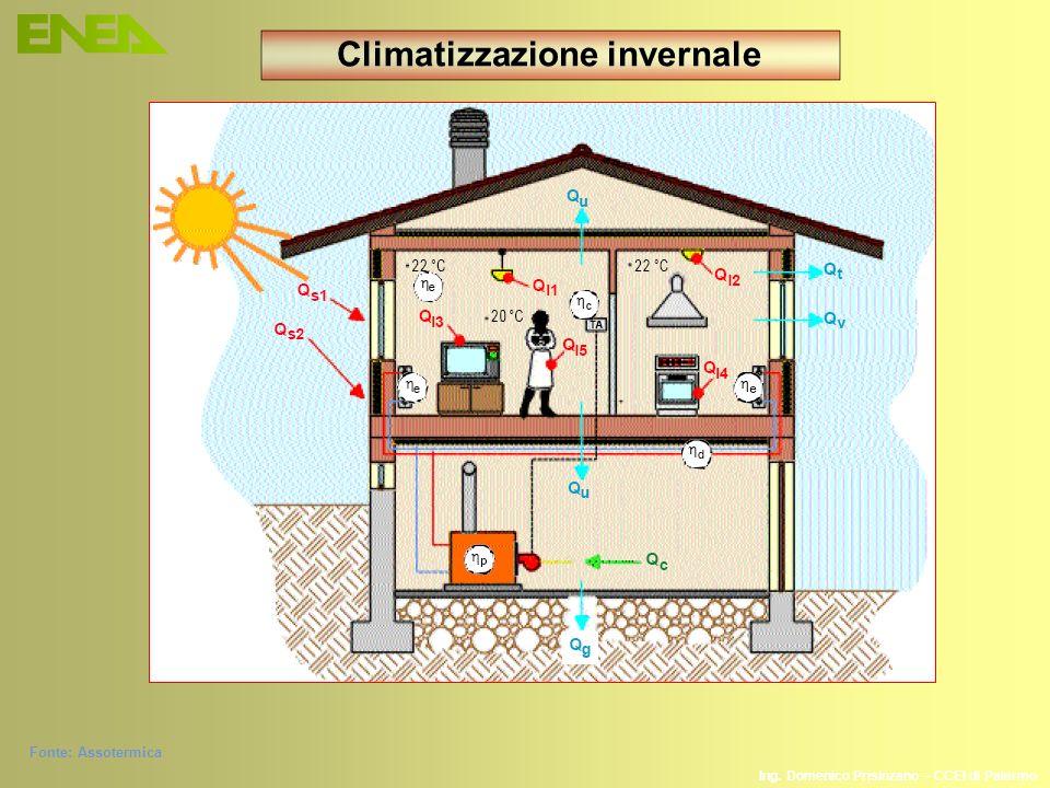 Fonte: Assotermica Climatizzazione invernale