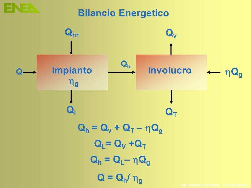 Ing. Domenico Prisinzano – CCEI di Palermo Involucro QhQh Impianto Q Q h = Q v + Q T – Q g Q L = Q V +Q T Q h = Q L – Q g g QvQv QTQT Q g Q = Q h / g