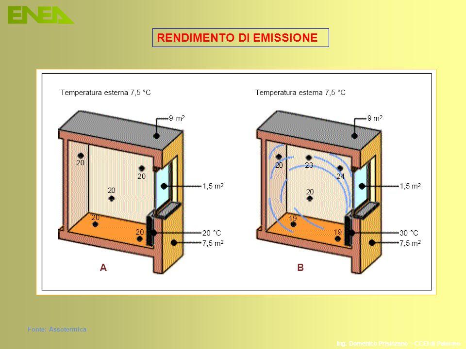 Ing. Domenico Prisinzano – CCEI di Palermo Fonte: Assotermica RENDIMENTO DI EMISSIONE